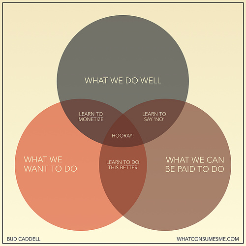 whatwedo-venn.jpg